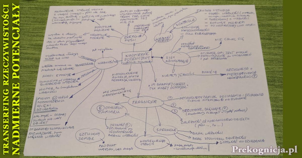 Mapa Myśli: Transerfing Rzeczywistości - nadmierne potencjały